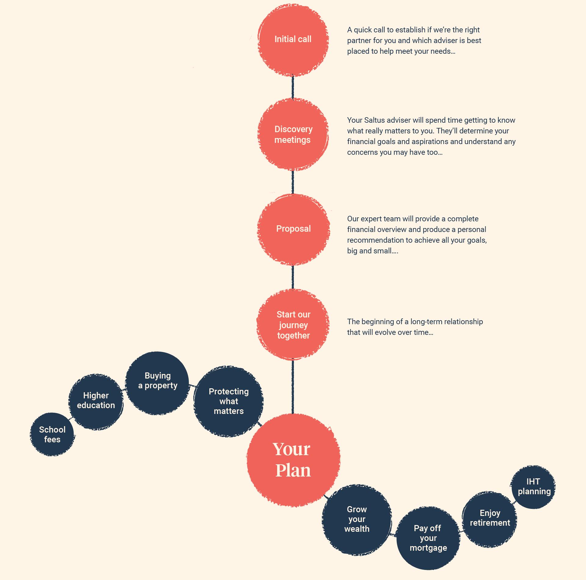 Financial Planning diagram