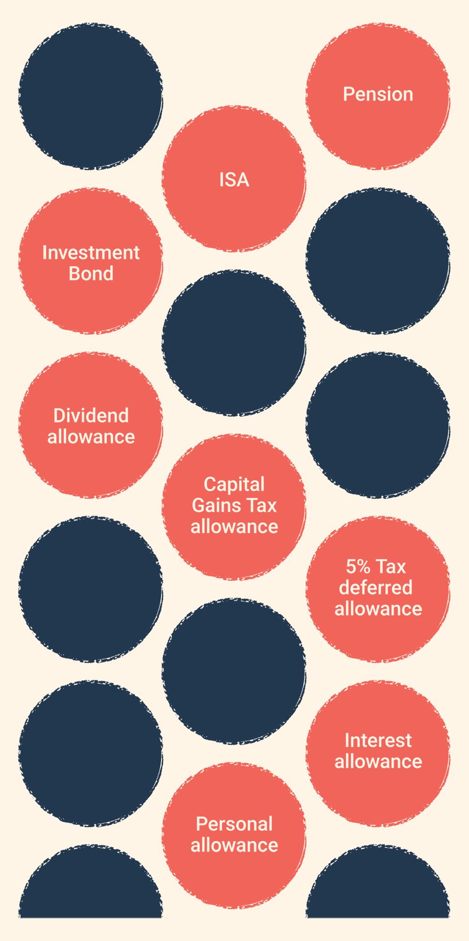 Tax burden diagram