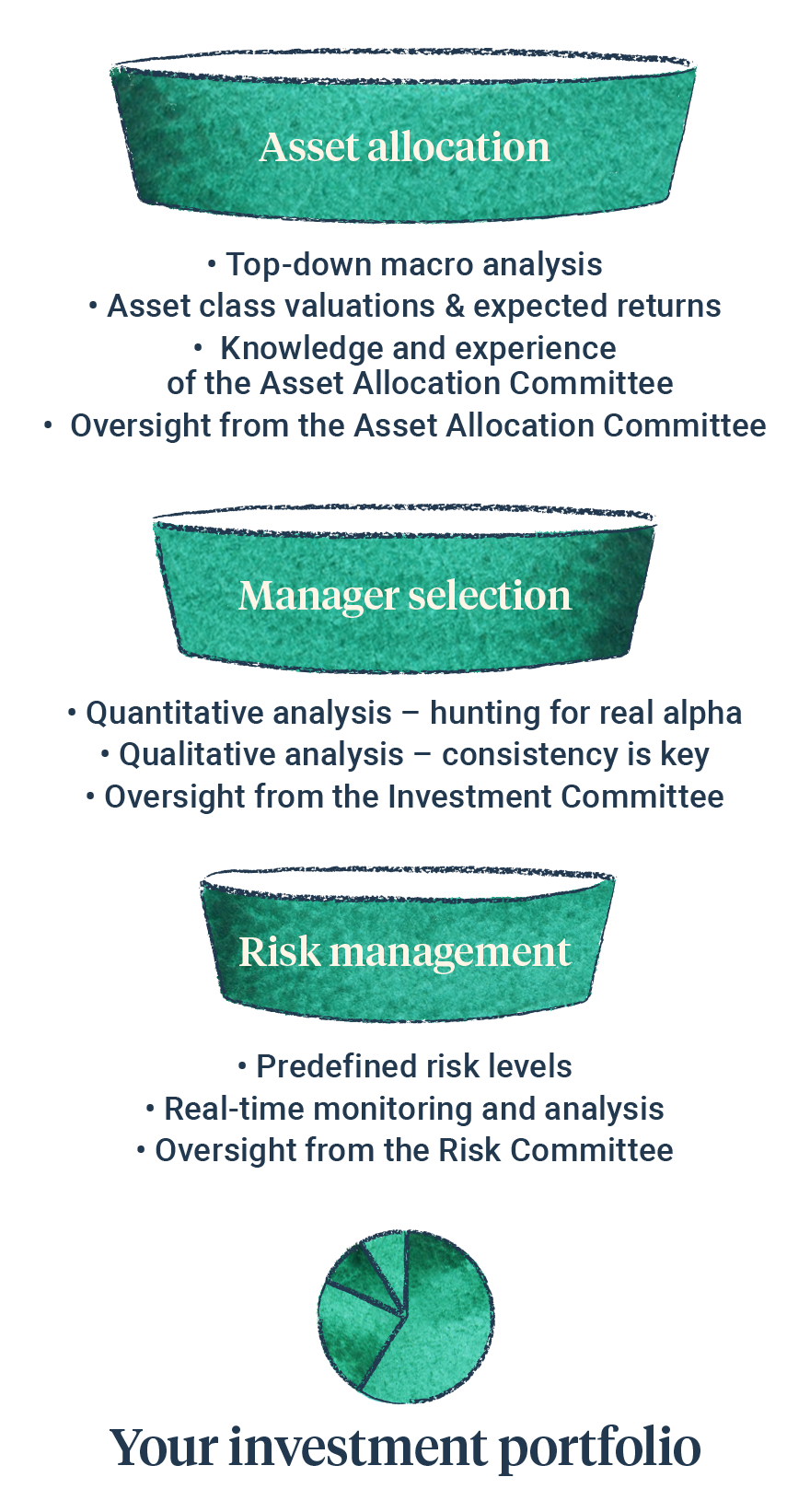 Investment Process funnel diagram