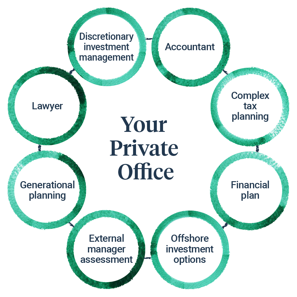 Your Private Office diagram